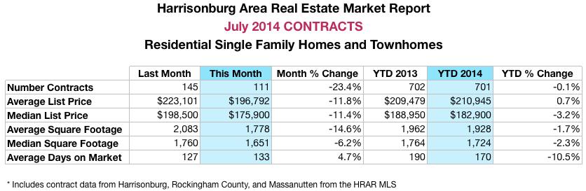 Harrisonburg Real Estate Market Report: July 2014 Contracts