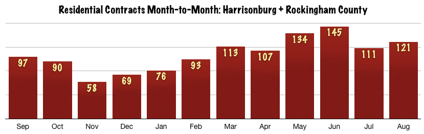 Harrisonburg Real Estate Market Report: August 2014