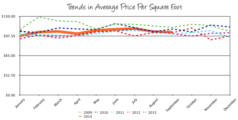 Harrisonburg Real Estate Market Report: September 2014