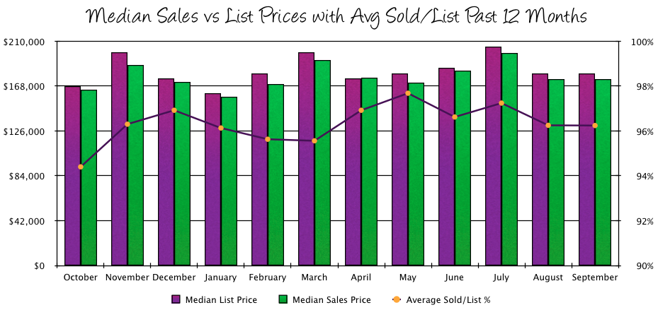 Harrisonburg Real Estate Market Report: September 2014