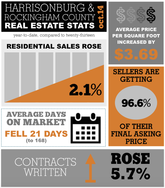 Harrisonburg Real Estate Market Report: October 2014