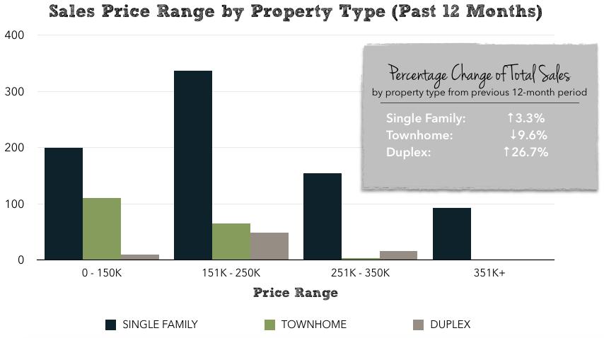 Harrisonburg Real Estate Market Report: January 2015