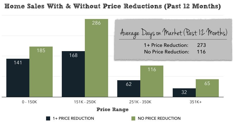 Harrisonburg Real Estate Market Report: February 2015