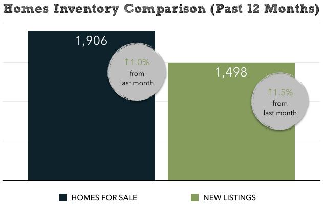 Harrisonburg Real Estate Market Report: March 2015