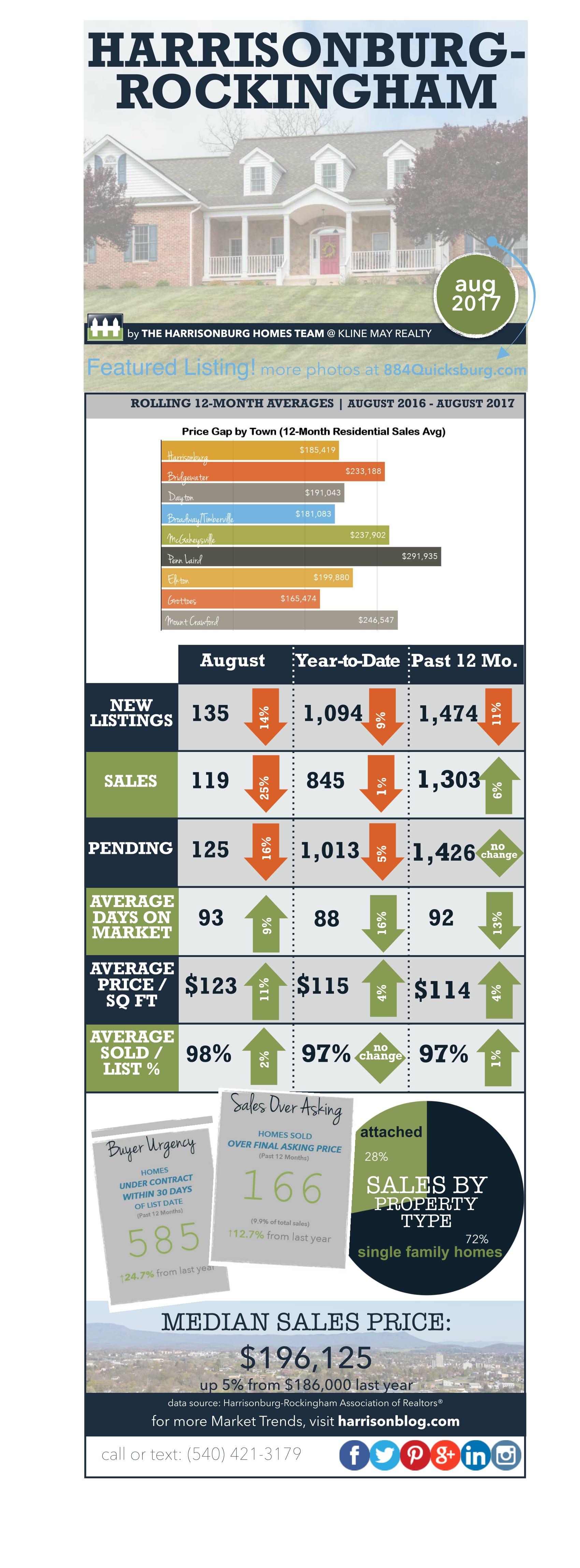Market Report August 2017 | Harrisonburg Homes Team