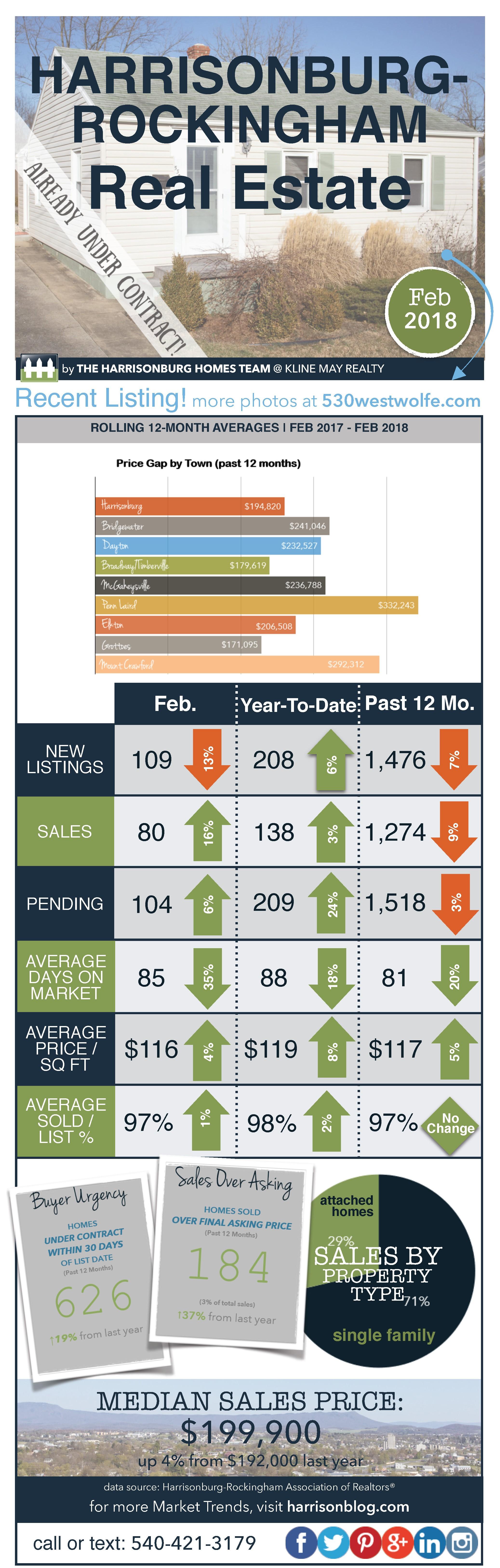 Market Report February 2018   Harrisonburg Homes Team