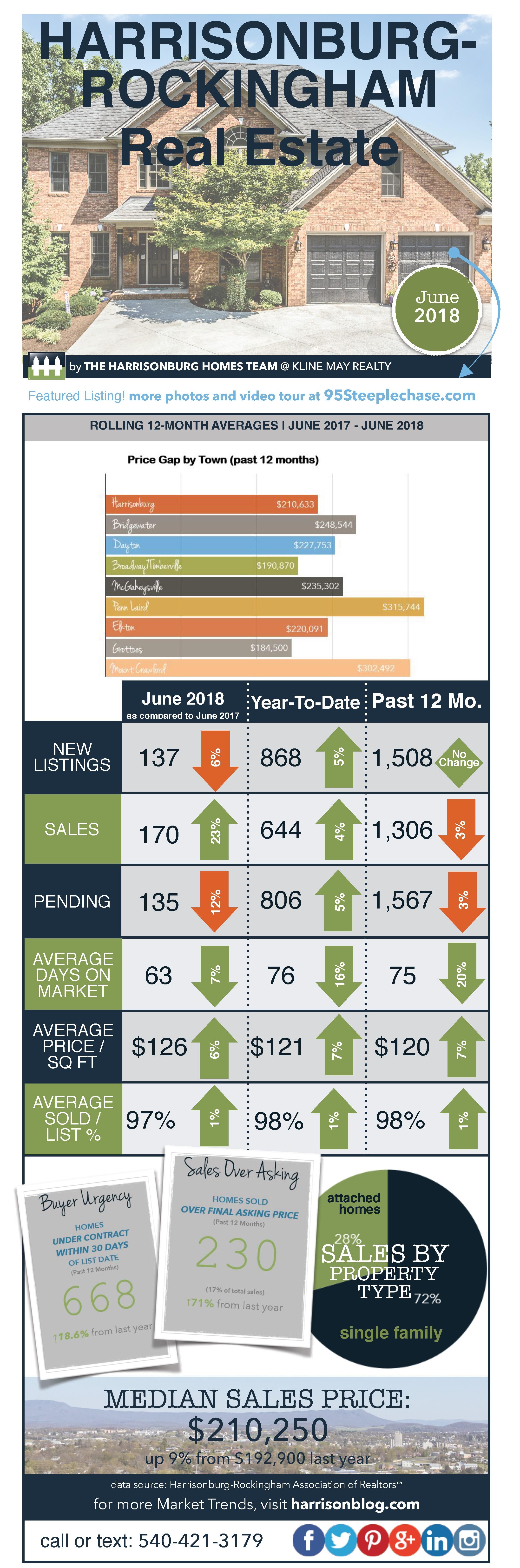 Market Infographic June18
