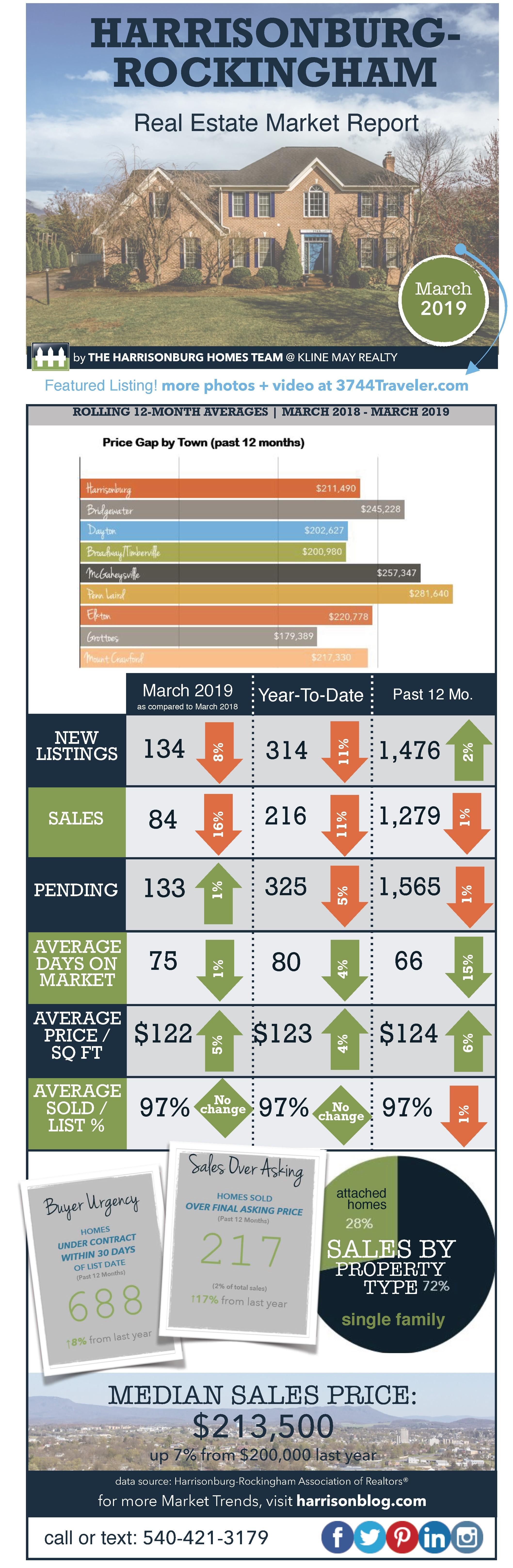 Market Report March 2019 | Harrisonburg Homes Team