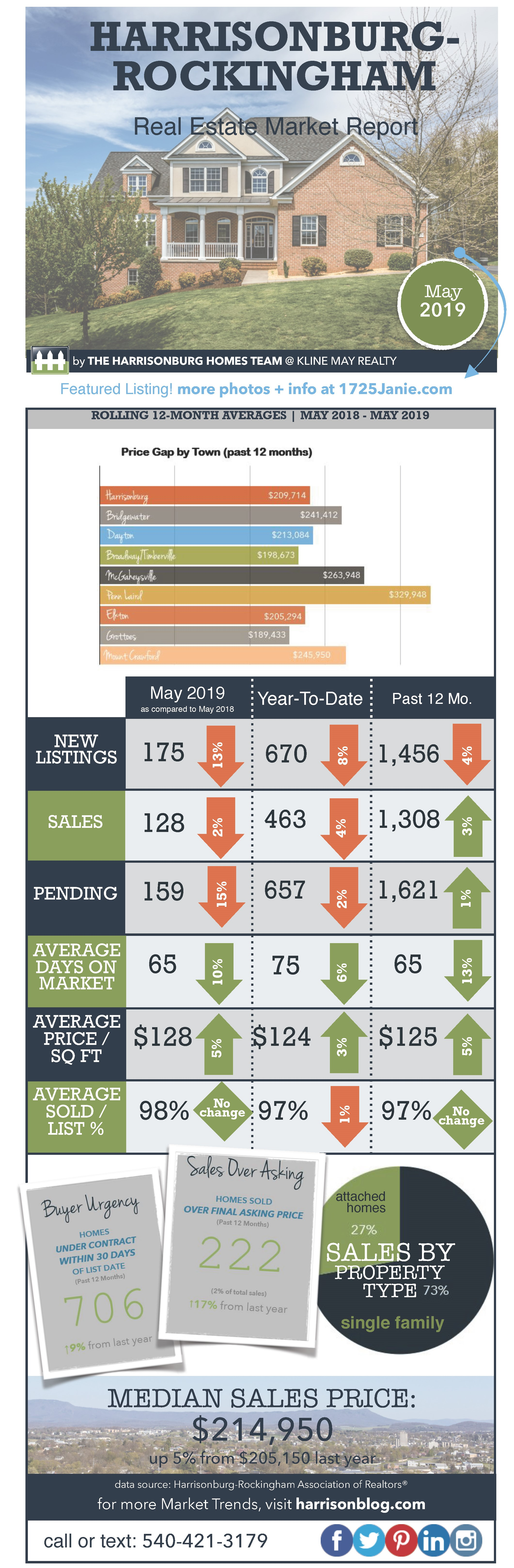 Market Infographic May 2019