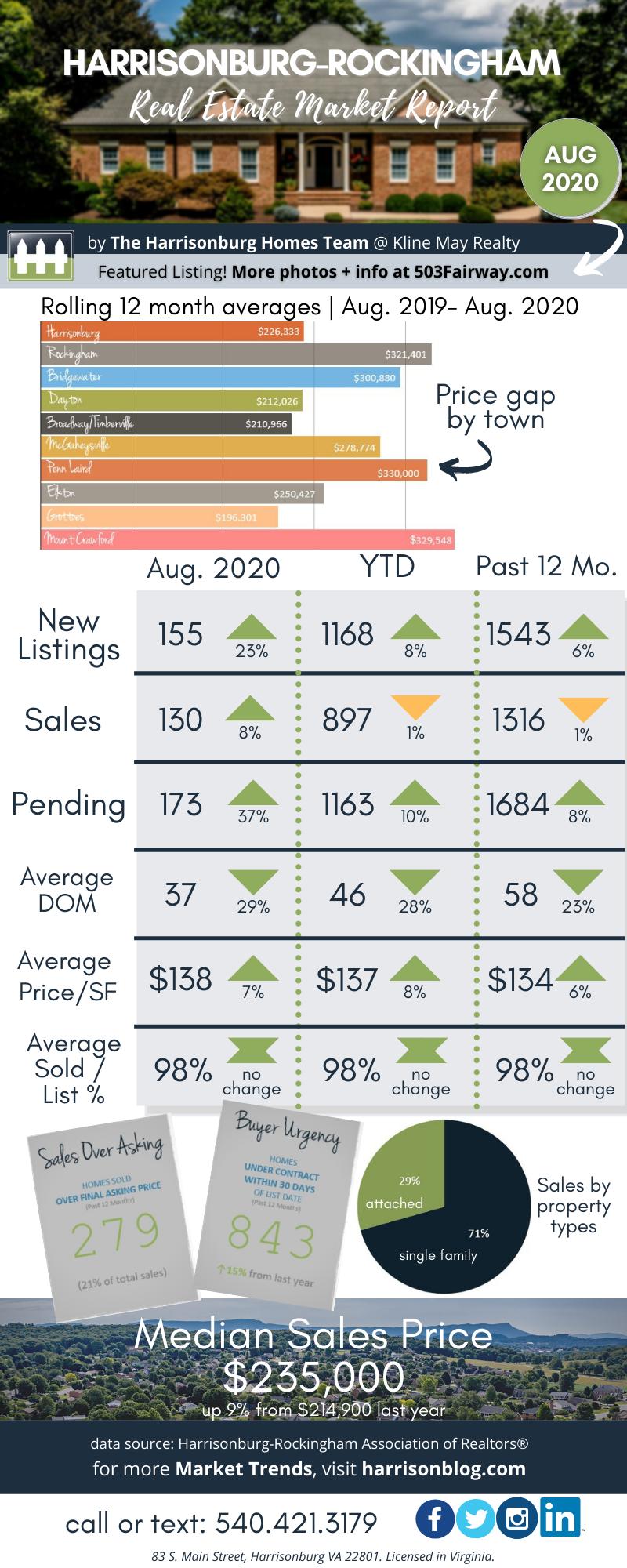 August 2020 Market Report (1)